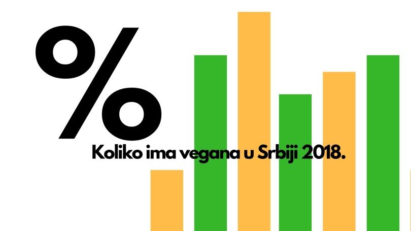 Koliko je vegana u Srbiji